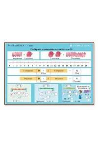 Табло по математика за 1. клас, Събиране и изваждане на числата до 20