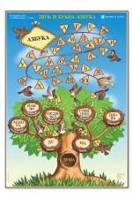 Табло по български език за 1. клас, Звук и буква. Азбука
