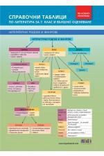 Справочни таблици по литература за 7. клас и външно оценяване (по новата програма)